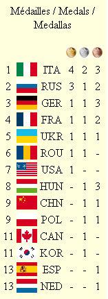 medagliere mondiali Antalya